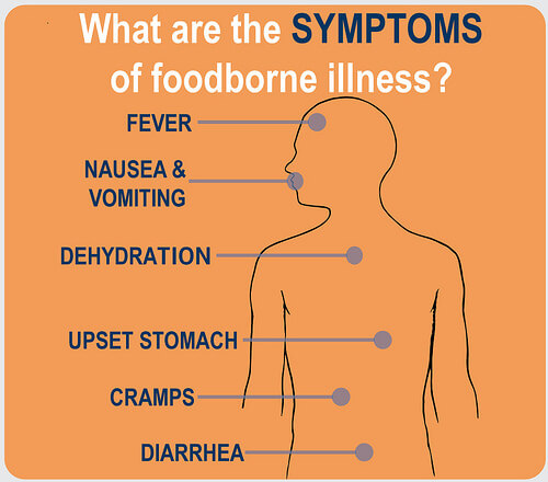 Food poisoning synptoms
