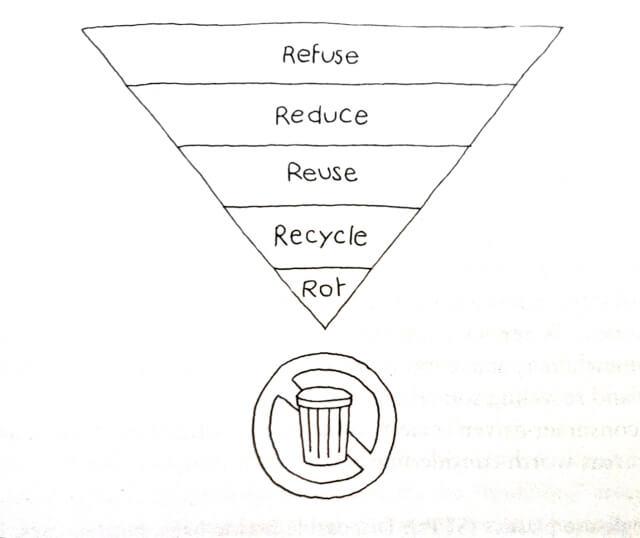 5rs zero waste