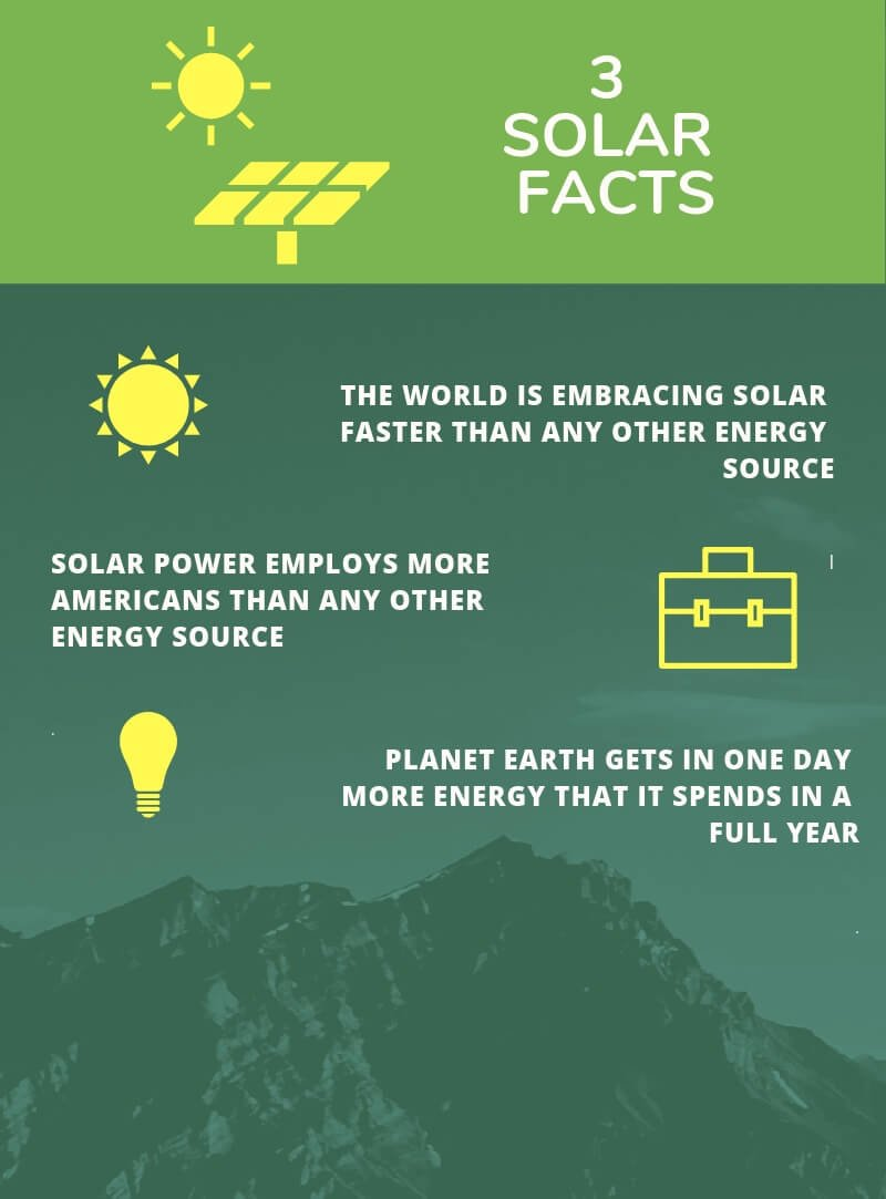 solar travel panel facts